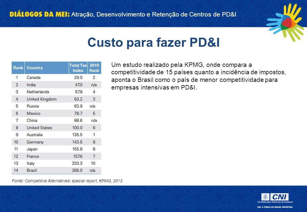Atração, Desenvolvimento e Retenção de Centros de PD&I Custo para fazer PD&I Um estudo realizado pela KPMG, onde compara a competitividade de 15 paíse