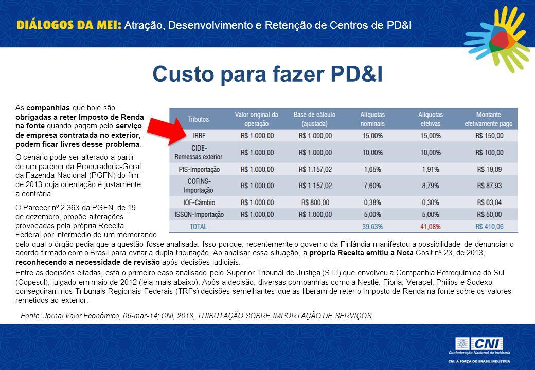 Atração, Desenvolvimento e Retenção de Centros de PD&I Custo para fazer PD&I Fonte: Jornal Valor Econômico, 06-mar-14; CNI, 2013, TRIBUTAÇÃO SOBRE IMP