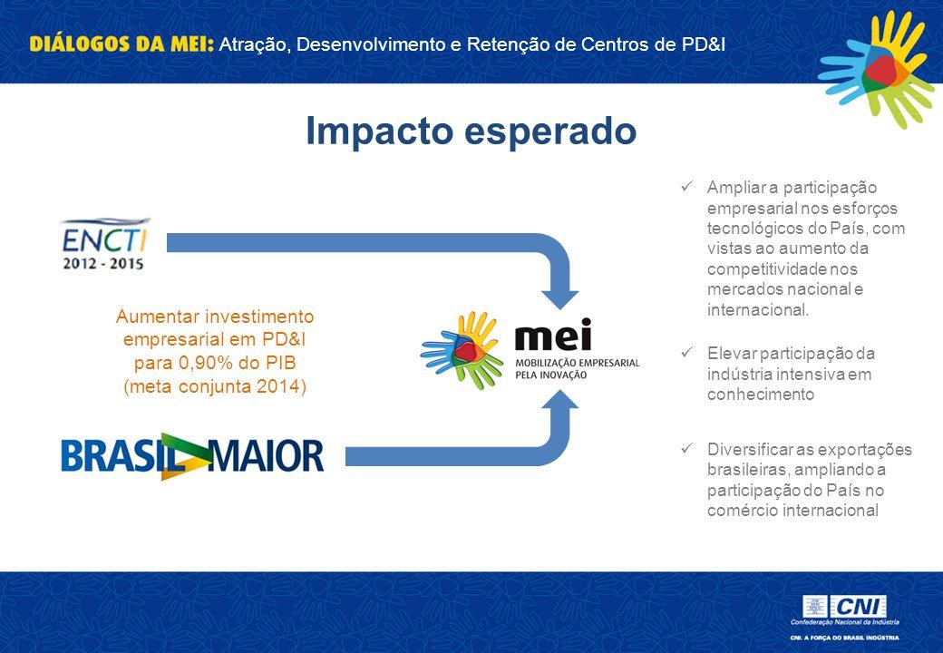 Atração, Desenvolvimento e Retenção de Centros de PD&I Aumentar investimento empresarial em PD&I para 0,90% do PIB (meta conjunta 2014) Impacto espera