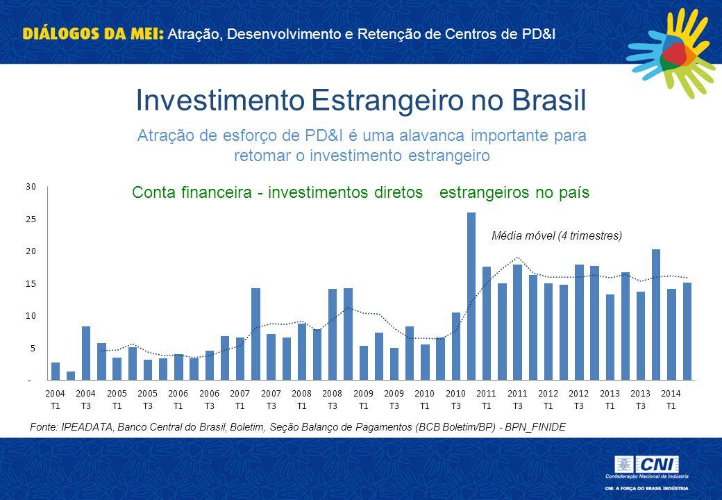 Atração, Desenvolvimento e Retenção de Centros de PD&I Fonte: IPEADATA, Banco Central do Brasil, Boletim, Seção Balanço de Pagamentos (BCB Boletim/BP)