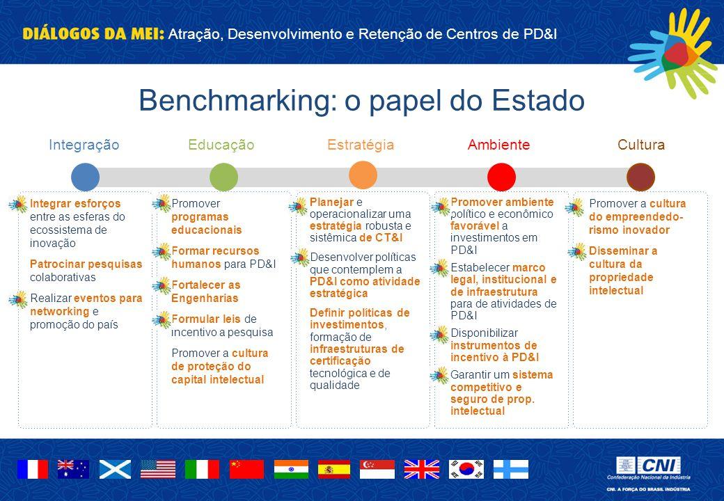 Atração, Desenvolvimento e Retenção de Centros de PD&I Benchmarking: o papel do Estado IntegraçãoCulturaAmbienteEducaçãoEstratégia Integrar esforços e