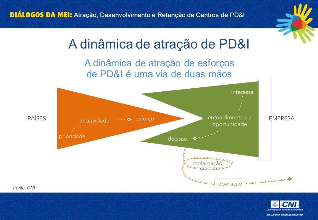 Atração, Desenvolvimento e Retenção de Centros de PD&I A dinâmica de atração de PD&I Fonte: CNI A dinâmica de atração de esforços de PD&I é uma via de