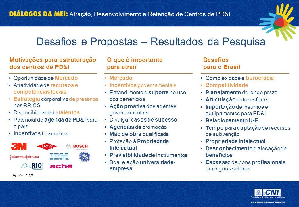 Atração, Desenvolvimento e Retenção de Centros de PD&I Oportunidade de Mercado Atratividade de recursos e competências locais Estratégia corporativa d