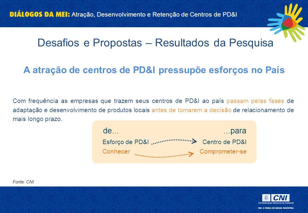 Atração, Desenvolvimento e Retenção de Centros de PD&I Fonte: CNI A atração de centros de PD&I pressupõe esforços no País Com frequência as empresas q