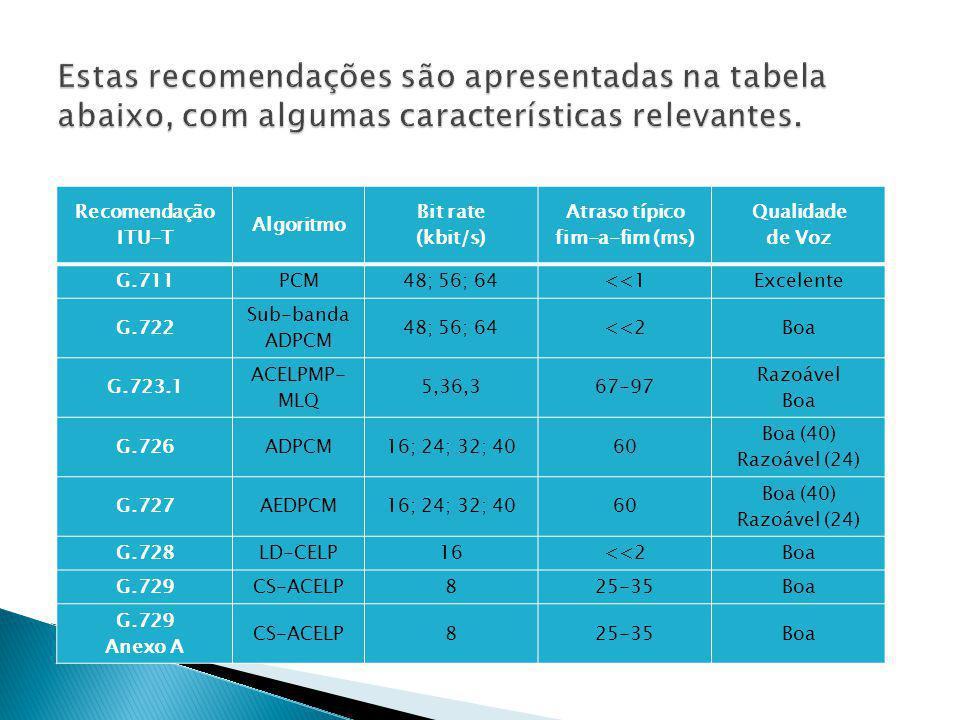 Recomendação ITU-T Algoritmo Bit rate (kbit/s) Atraso típico fim-a-fim (ms) Qualidade de Voz G.711PCM48; 56; 64<<1Excelente G.722 Sub-banda ADPCM 48;