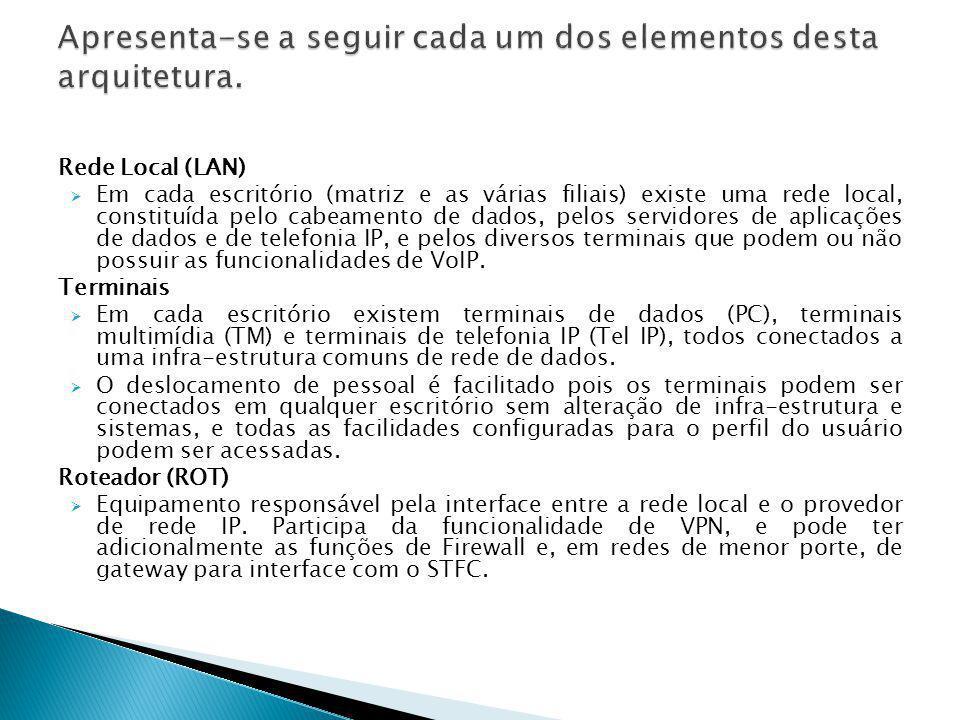 Rede Local (LAN)  Em cada escritório (matriz e as várias filiais) existe uma rede local, constituída pelo cabeamento de dados, pelos servidores de ap