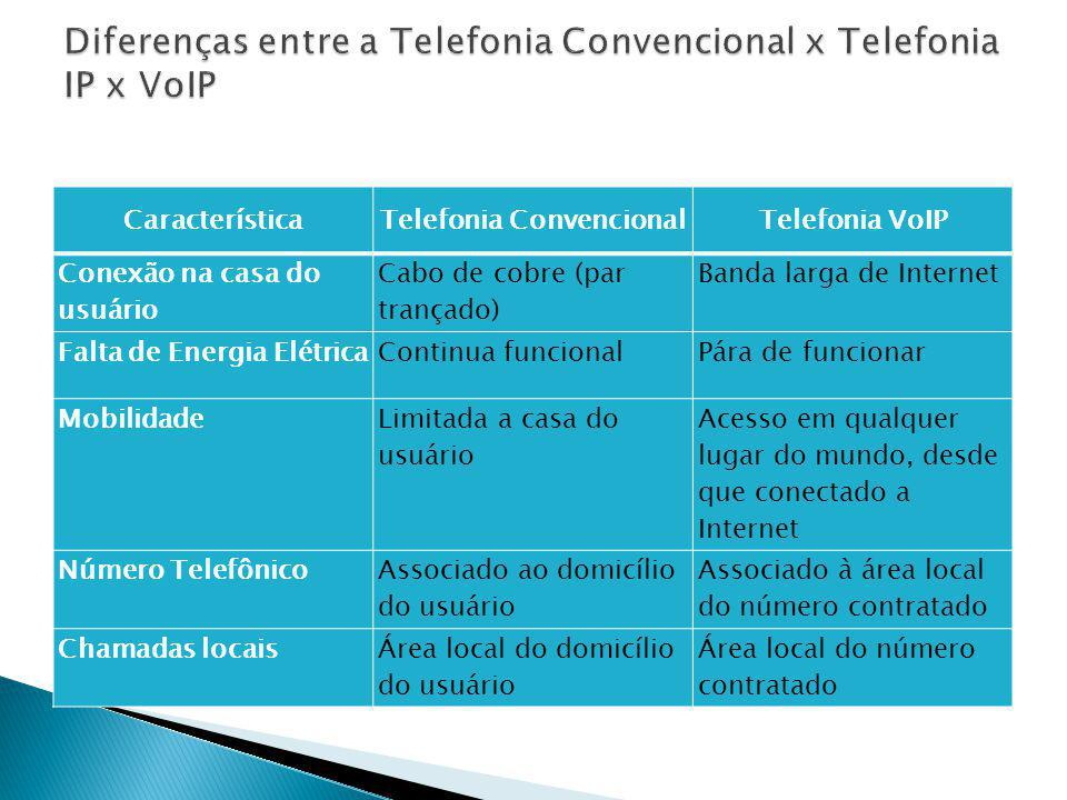 CaracterísticaTelefonia ConvencionalTelefonia VoIP Conexão na casa do usuário Cabo de cobre (par trançado) Banda larga de Internet Falta de Energia El
