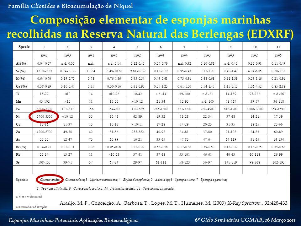 Esponjas Marinhas: Potenciais Aplicações Biotecnológicas Família Clionidae e Bioacumulação de Níquel Specie 1234567891011 n=3 n=1n=5n=2n=4 n=3 n=2n=5 Al (%)0.04-0.07n.d.-0.02n.d.n.d.-0.140.12-0.400.27-0.76n.d.-0.320.10-0.86n.d.-0.400.30-0.910.11-0.49 Si (%)13.16-7.830.74-10.3310.646.49-10.569.81-10.320.18-0.790.95-6.430.17-1.200.40-1.474.04-6.850.20-1.35 K (%)0.64-0.700.19-0.720.780.76-1.360.43-0.540.49-0.610.73-0.910.48-0.680.61-1.380.59-1.160.21-0.91 Ca (%)0.58-0.890.10-0.470.350.50-0.560.31-0.950.57-1.250.61-1.500.54-1.451.15-3.131.06-4.520.85-2.18 Ti15-22<1014<10-2610-42n.d.-1439-100n.d.-2114-13995-222n.d.-56 Mn45-102<101115-20<10-1221-3412-95n.d.-10078-76739-5736-118 Fe3600-5300102-317156154-218170-569285-1800523-3200260-4900816-19002100-12500354-15900 Ni2700-3500<10-123530-4662-8919-3213-2822-3437-6814-2117-59 Cu12-1611-371510-13<10-1117-2814-2920-2531-3518-2525-66 Zn4700-670049-584231-56255-36240-9734-8137-8071-10824-8360-89 As25-3212-477360-9916-2133-6547-8347-6464-11931-6514-134 Br (%)0.14-0.230.07-0.110.060.05-0.080.27-0.290.53-0.580.17-0.360.39-0.500.18-0.320.16-0.250.35-0.62 Rb25-3413-2711<10-2337-4137-6853-10146-6140-6360-11826-99 Sr108-13039-715767-8429-9761-11158-12356-97145-25998-368102-195 Species:1 - Cliona viridis; 2 - Cliona celata; 3 - Myriastra anancora; 4 - Erylus discophorus; 5 - Adocia sp; 6 - Spongia nitens; 7 - Spongia agaricina; 8 - Spongia officinalis; 9 - Cacospongia scalaris; 10 - Ircinia fasciculata; 11 - Sarcotragus spinosula n.d.