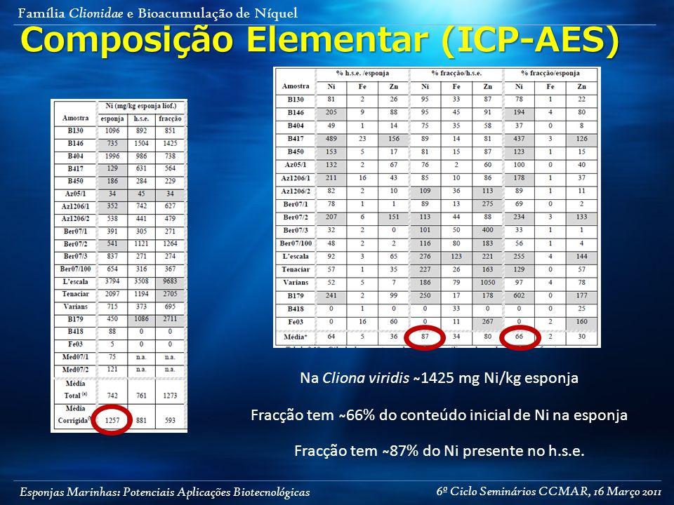 Esponjas Marinhas: Potenciais Aplicações Biotecnológicas Família Clionidae e Bioacumulação de Níquel Composição Elementar (ICP-AES) Na Cliona viridis ̴1425 mg Ni/kg esponja Fracção tem ̴66% do conteúdo inicial de Ni na esponja Fracção tem ̴87% do Ni presente no h.s.e.