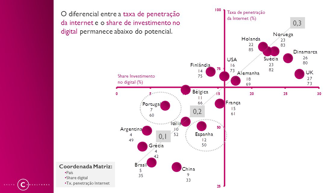 Coordenada Matriz: País Share digital Tx.