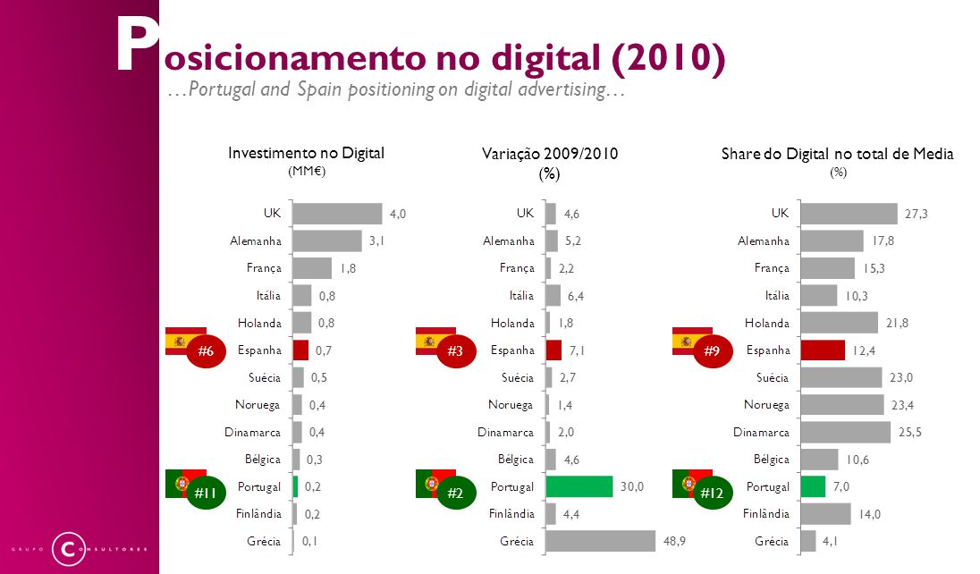 P osicionamento no digital (2010) …Portugal and Spain positioning on digital advertising… Investimento no Digital (MM€) Variação 2009/2010 (%) Share do Digital no total de Media (%) #6#3#9 #11#2#12