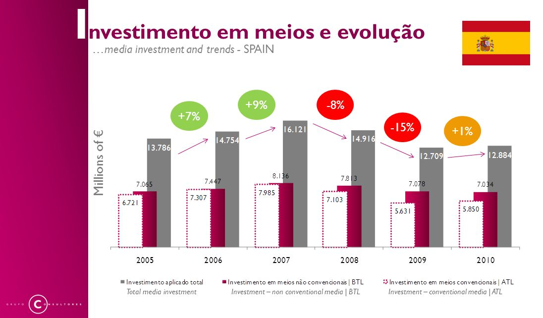 I nvestimento em meios e evolução …media investment and trends - SPAIN +7% +9% -8% -15% +1% Total media investmentInvestment – non conventional media | BTLInvestment – conventional media | ATL Millions of €