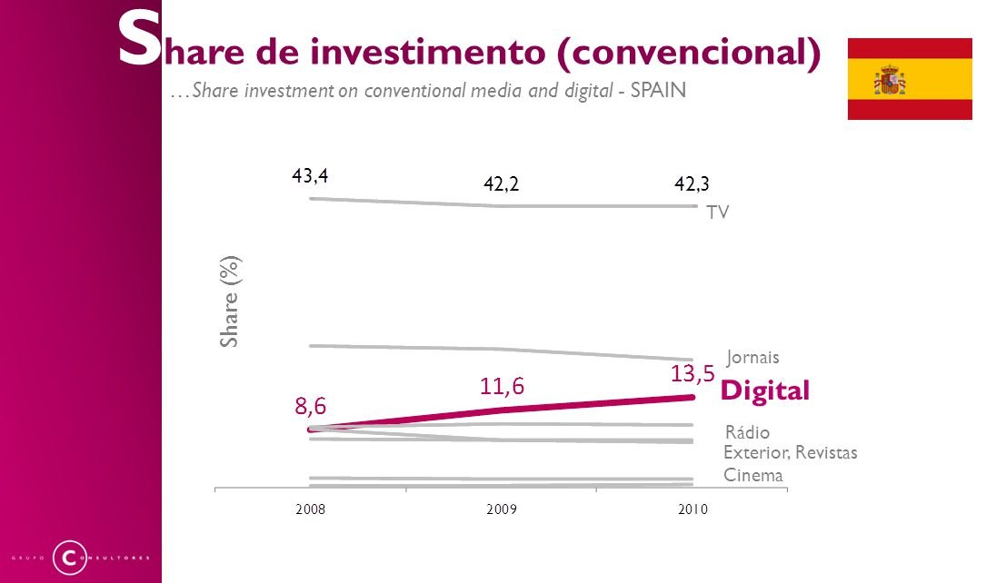 S hare de investimento (convencional) …Share investment on conventional media and digital - SPAIN Share (%) Digital TV Jornais Rádio Exterior, Revistas Cinema