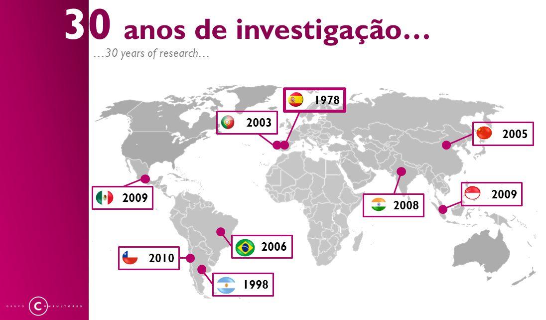 30 anos de investigação… 1978 2003 2005 2009 2008 2006 1998 2010 2009 …30 years of research…