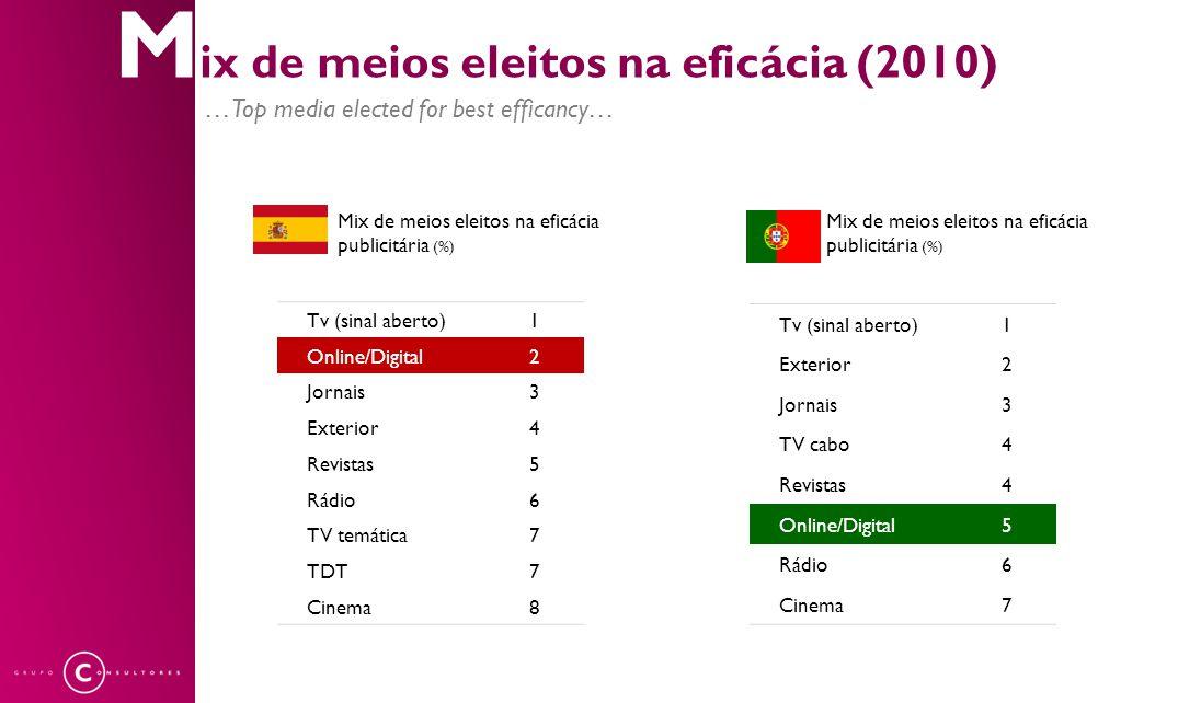 M ix de meios eleitos na eficácia (2010) …Top media elected for best efficancy… Meios convencionais Meios não convencionais Mix de meios eleitos na ef