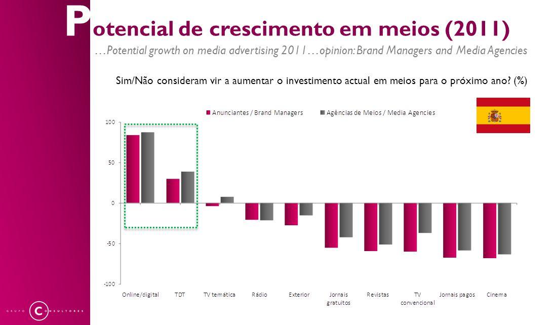 P otencial de crescimento em meios (2011) …Potential growth on media advertising 2011…opinion: Brand Managers and Media Agencies Meios não convenciona