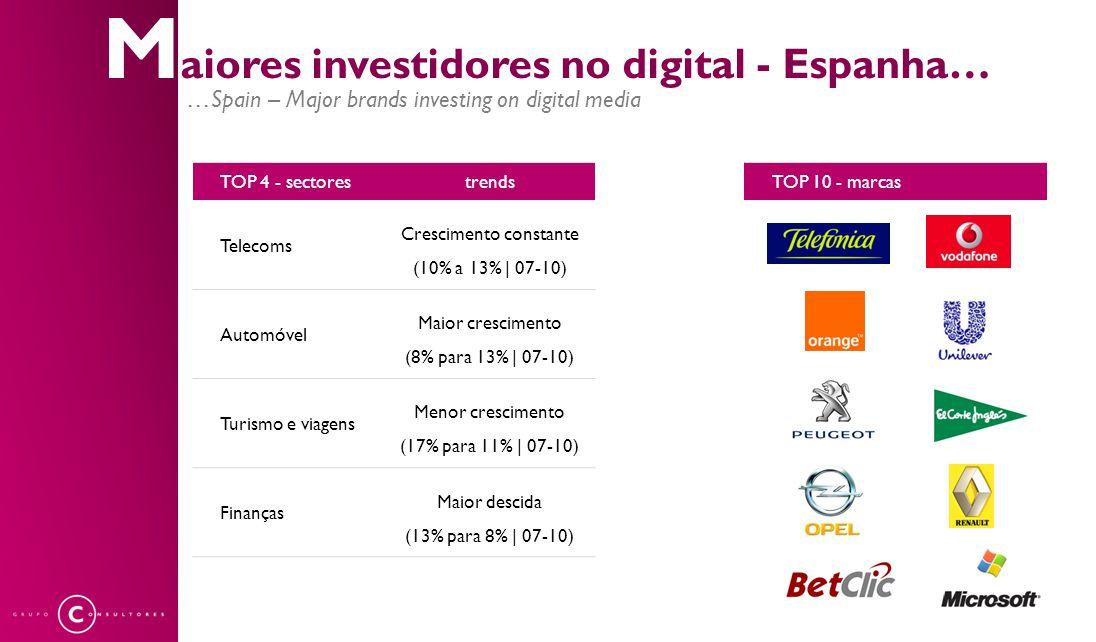 M aiores investidores no digital - Espanha… …Spain – Major brands investing on digital media TOP 4 - sectorestrends Telecoms Crescimento constante (10