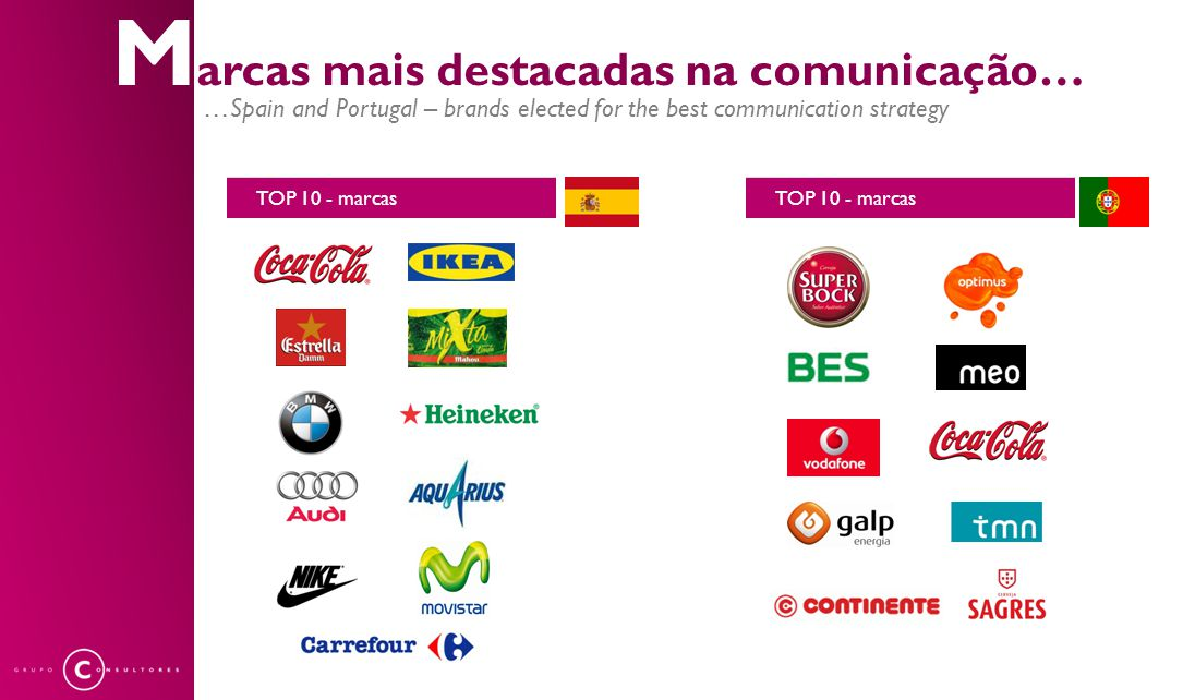M arcas mais destacadas na comunicação… …Spain and Portugal – brands elected for the best communication strategy TOP 10 - marcas