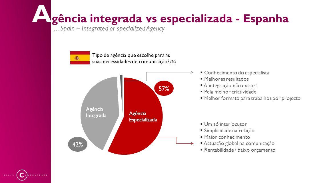 A gência integrada vs especializada - Espanha …Spain – Integrated or specialized Agency 57% 42% Tipo de agência que escolhe para as suas necessidades