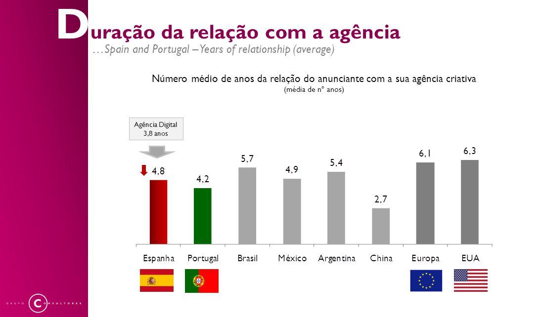 D uração da relação com a agência …Spain and Portugal – Years of relationship (average) Número médio de anos da relação do anunciante com a sua agênci