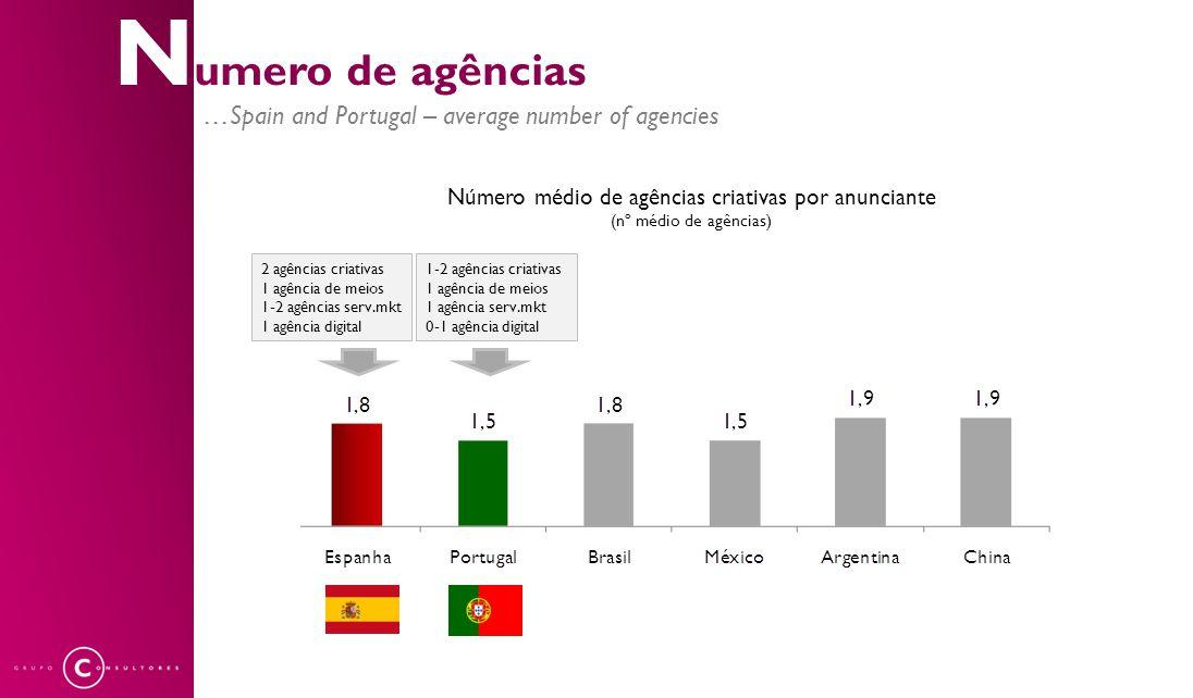 Número médio de agências criativas por anunciante (nº médio de agências) N umero de agências …Spain and Portugal – average number of agencies 2 agênci