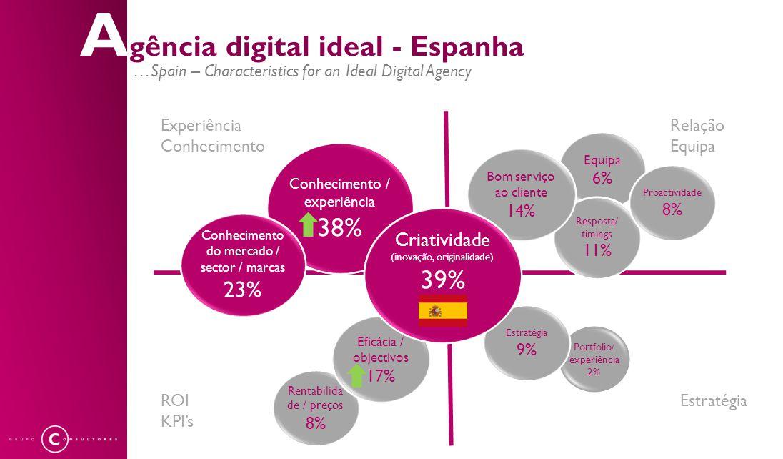 A gência digital ideal - Espanha …Spain – Characteristics for an Ideal Digital Agency Rentabilida de / preços 8% Eficácia / objectivos 17% Conheciment
