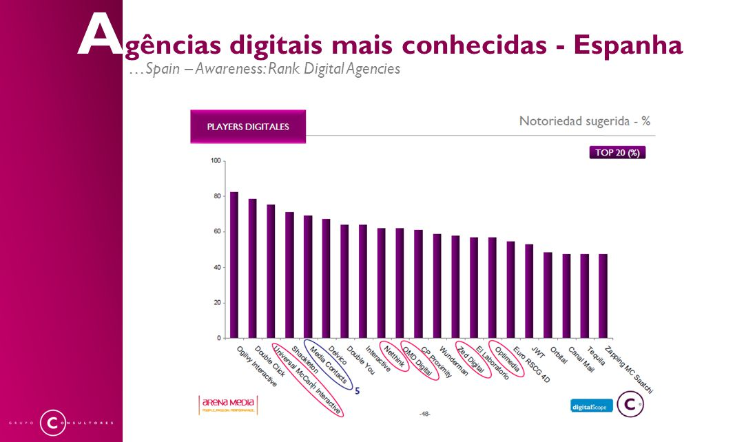 A gências digitais mais conhecidas - Espanha …Spain – Awareness: Rank Digital Agencies