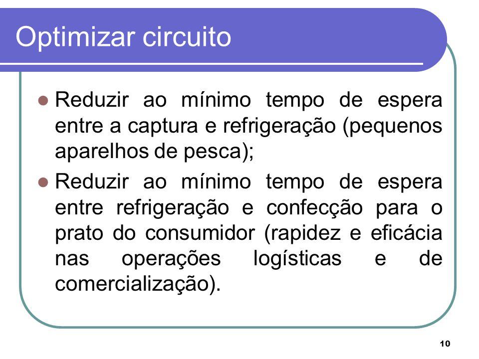 10 Optimizar circuito Reduzir ao mínimo tempo de espera entre a captura e refrigeração (pequenos aparelhos de pesca); Reduzir ao mínimo tempo de espera entre refrigeração e confecção para o prato do consumidor (rapidez e eficácia nas operações logísticas e de comercialização).
