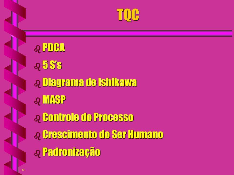 13TQC b PDCA b 5 S's b Diagrama de Ishikawa b MASP b Controle do Processo b Crescimento do Ser Humano b Padronização