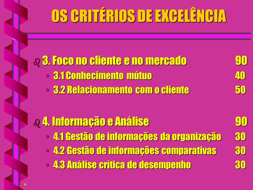16 OS CRITÉRIOS DE EXCELÊNCIA b 3. Foco no cliente e no mercado90 3.1 Conhecimento mútuo403.1 Conhecimento mútuo40 3.2 Relacionamento com o cliente503