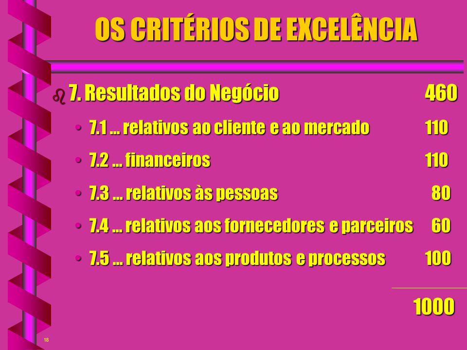 18 OS CRITÉRIOS DE EXCELÊNCIA b 7. Resultados do Negócio460 7.1... relativos ao cliente e ao mercado1107.1... relativos ao cliente e ao mercado110 7.2