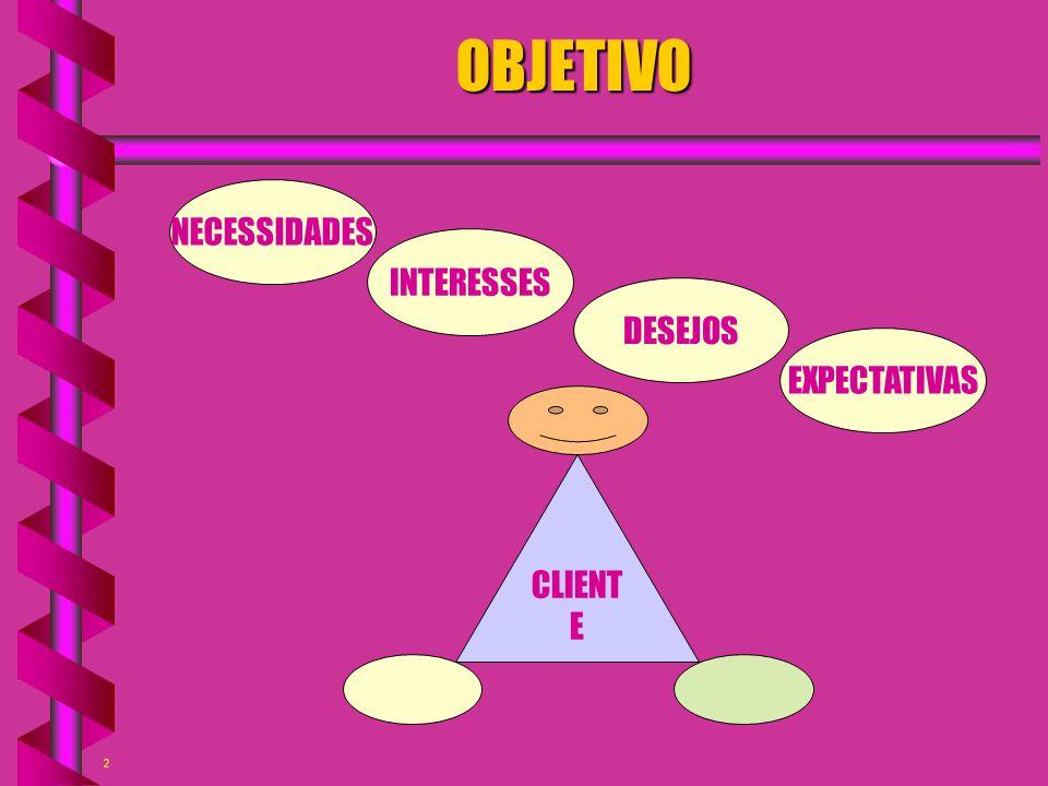 2 OBJETIVO NECESSIDADES INTERESSES DESEJOS CLIENT E EXPECTATIVAS