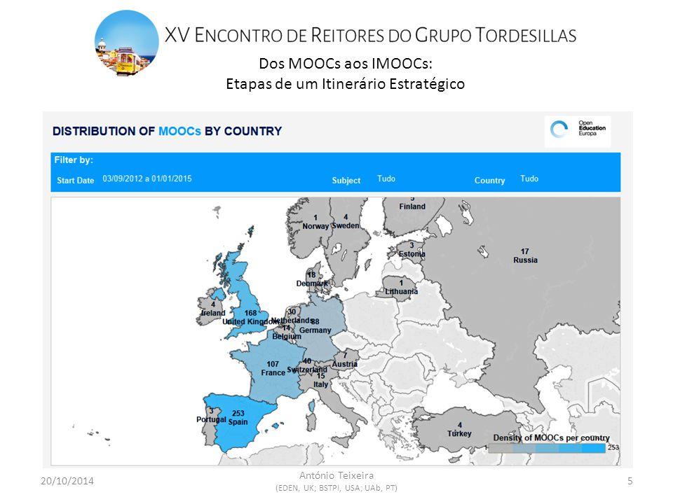 Dos MOOCs aos IMOOCs: Etapas de um Itinerário Estratégico 20/10/20145 António Teixeira (EDEN, UK; BSTPI, USA; UAb, PT)