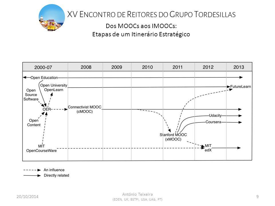 Dos MOOCs aos IMOOCs: Etapas de um Itinerário Estratégico 20/10/20149 António Teixeira (EDEN, UK; BSTPI, USA; UAb, PT)