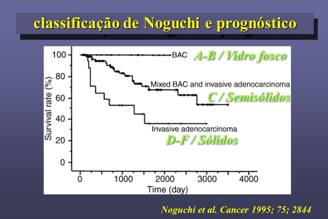 classificação de Noguchi e prognóstico A-B / Vidro fosco C / Semisólidos D-F / Sólidos Noguchi et al. Cancer 1995; 75; 2844