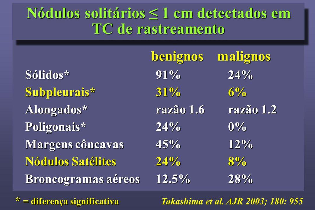 Takashima et al. AJR 2003; 180: 955 Nódulos solitários ≤ 1 cm detectados em TC de rastreamento * = diferença significativa benignosmalignos Sólidos*Su