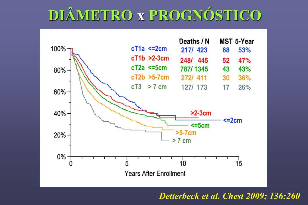 Detterbeck et al. Chest 2009; 136:260 DIÂMETRO x PROGNÓSTICO