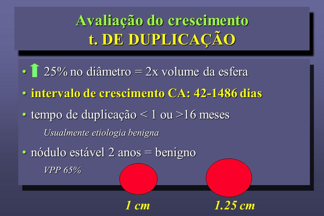 25% no diâmetro = 2x volume da esfera 25% no diâmetro = 2x volume da esfera intervalo de crescimento CA: 42-1486 diasintervalo de crescimento CA: 42-1486 dias tempo de duplicação 16 mesestempo de duplicação 16 meses Usualmente etiologia benigna nódulo estável 2 anos = benignonódulo estável 2 anos = benigno VPP 65% 25% no diâmetro = 2x volume da esfera 25% no diâmetro = 2x volume da esfera intervalo de crescimento CA: 42-1486 diasintervalo de crescimento CA: 42-1486 dias tempo de duplicação 16 mesestempo de duplicação 16 meses Usualmente etiologia benigna nódulo estável 2 anos = benignonódulo estável 2 anos = benigno VPP 65% 1 cm1.25 cm Avaliação do crescimento t.
