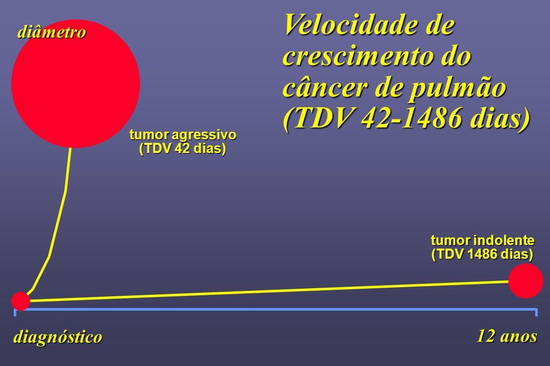 tumor agressivo (TDV 42 dias) 12 anos diâmetro diagnóstico tumor indolente (TDV 1486 dias) Velocidade de crescimento do câncer de pulmão (TDV 42-1486 dias)