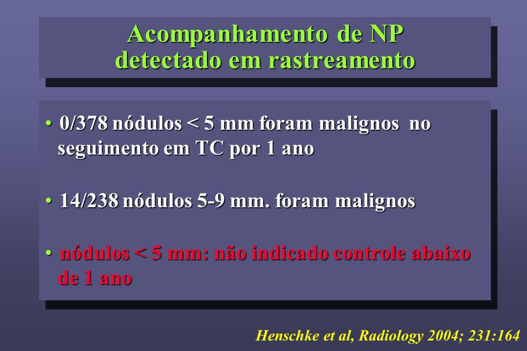 Acompanhamento de NP detectado em rastreamento 0/378 nódulos < 5 mm foram malignos no seguimento em TC por 1 ano0/378 nódulos < 5 mm foram malignos no seguimento em TC por 1 ano 14/238 nódulos 5-9 mm.