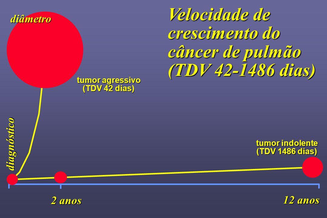 tumor agressivo (TDV 42 dias) 12 anos diâmetro diagnóstico tumor indolente (TDV 1486 dias) Velocidade de crescimento do câncer de pulmão (TDV 42-1486 dias) 2 anos
