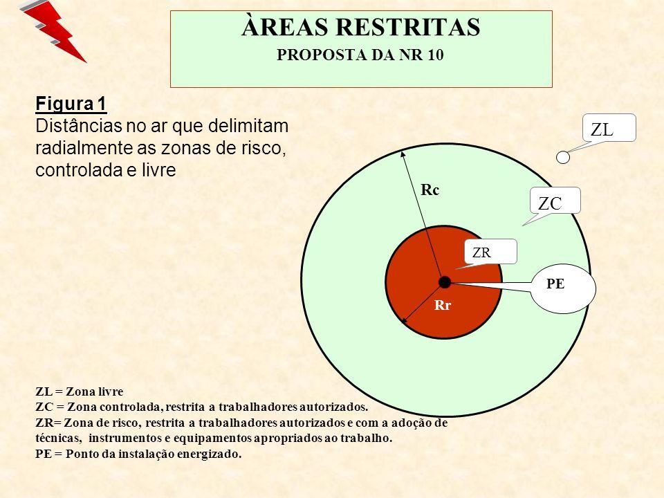 ÀREAS RESTRITAS PROPOSTA DA NR 10 Rr ZCP Rc ZR PE ZL SI Figura 2 - Figura 2 - Distâncias no ar que delimitam radialmente as zonas de risco, controlada e livre, com interposição de superfície de separação física adequada.