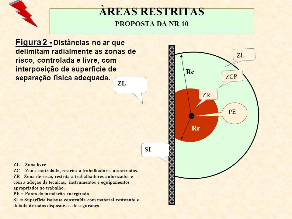 ÀREAS RESTRITAS PROPOSTA DA NR 10 SEGURANÇA EM SERVIÇOS E INSTALAÇÕES ELÉTRICAS ZONA CONTROLADA BARREIRABARREIRA ZONA LIVRE ZONA DE RISCO PONTO ENERGIZADO ZONA LIVRE