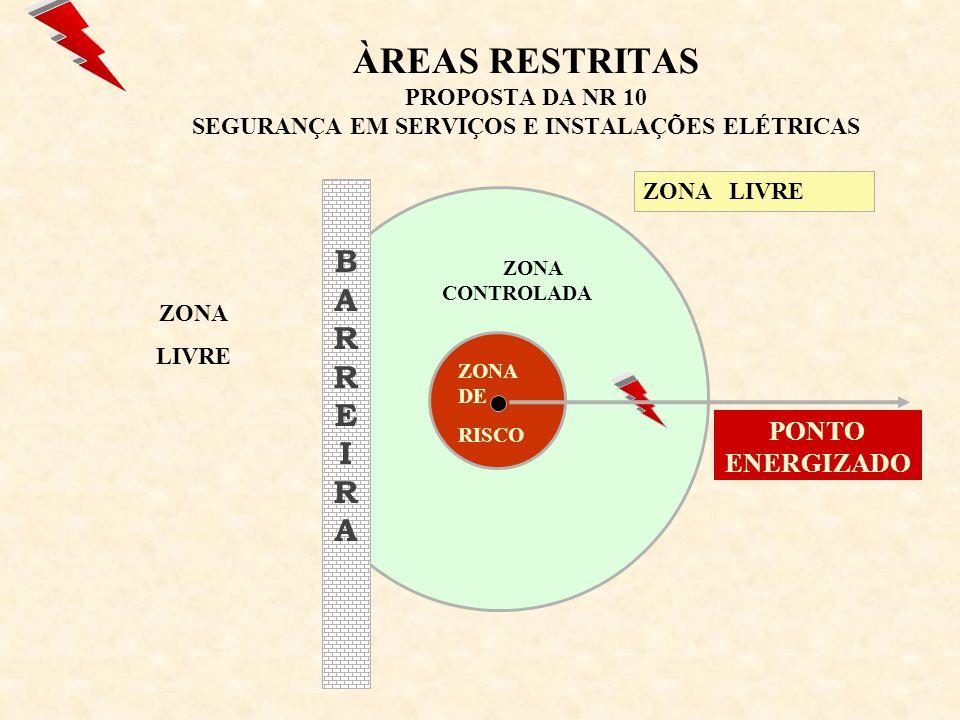 Tabela de raios de delimitação de zonas de risco, controlada e livre.