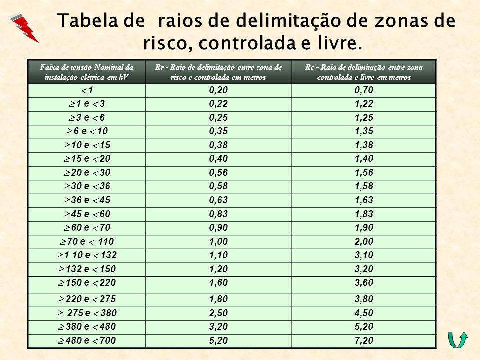 Tabela de raios de delimitação de zonas de risco, controlada e livre. Faixa de tensão Nominal da instalação elétrica em kV Rr - Raio de delimitação en