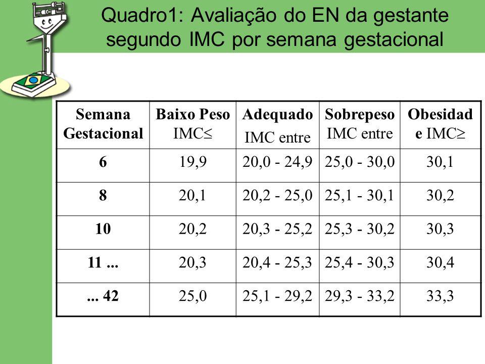 Quadro 2: Ganho de peso (kg) recomendado durante a gestação segundo EN inicial Estado Nutricional inicial (IMC) Ganho de peso total no 1º trimestre Ganho de peso semanal médio no 2º e 3º trimestre Ganho de peso total na gestação Baixo Peso2,30,512,5 – 18,0 Adequado1,60,411,5 – 16,0 Sobrepeso0,90,37,0 – 11,5 Obesidade-0,37,0