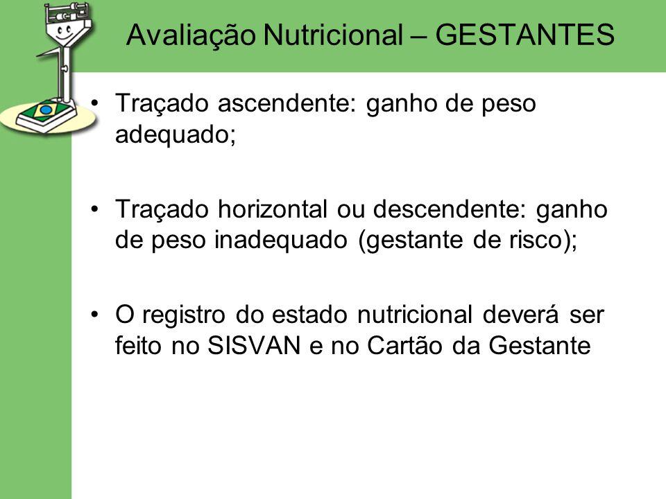 Avaliação Nutricional – GESTANTES Traçado ascendente: ganho de peso adequado; Traçado horizontal ou descendente: ganho de peso inadequado (gestante de risco); O registro do estado nutricional deverá ser feito no SISVAN e no Cartão da Gestante