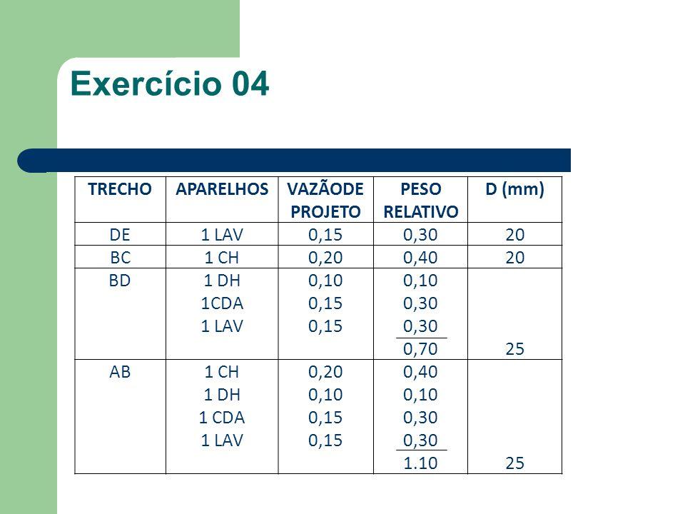 TRECHOAPARELHOSVAZÃODE PROJETO PESO RELATIVO D (mm) DE1 LAV0,150,3020 BC1 CH0,200,4020 BD1 DH 1CDA 1 LAV 0,10 0,15 0,10 0,30 0,7025 AB1 CH 1 DH 1 CDA 1 LAV 0,20 0,10 0,15 0,40 0,10 0,30 1.1025 Exercício 04