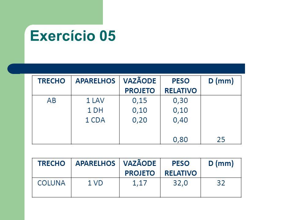 TRECHOAPARELHOSVAZÃODE PROJETO PESO RELATIVO D (mm) AB1 LAV 1 DH 1 CDA 0,15 0,10 0,20 0,30 0,10 0,40 0,8025 Exercício 05 TRECHOAPARELHOSVAZÃODE PROJETO PESO RELATIVO D (mm) COLUNA1 VD1,1732,032