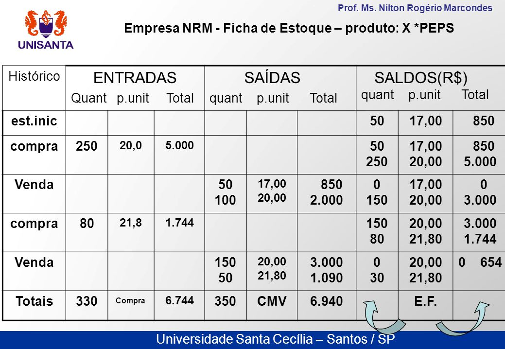Universidade Santa Cecília – Santos / SP Prof. Ms. Nilton Rogério Marcondes Histórico ENTRADAS Quant p.unit Total SAÍDAS quant p.unit Total SALDOS(R$)
